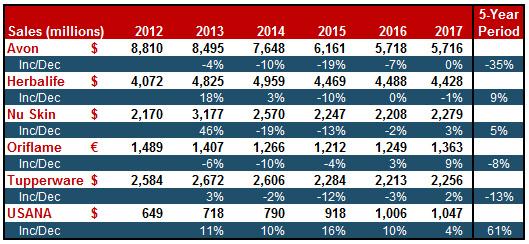 2017 in Growth Numbers: Avon, Herbalife, Nu Skin, Oriflame