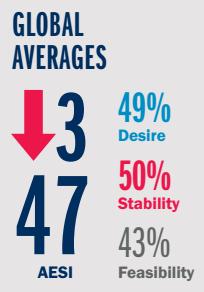 Amway Global Entrepreneurship Report