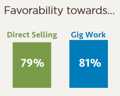 Favorability towards direct selling
